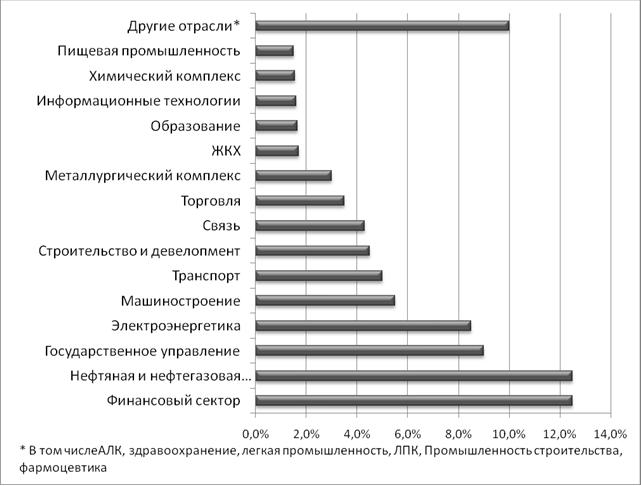 Рис. 3. Распределение выручки участников энкинга по отраслям экономики за 2012 год. Источник: «Эксперт РА»